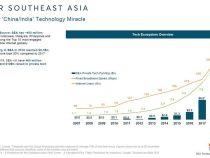 Thông kế người dùng internet tại Việt Nam và Đông Nam Á 2010-2021