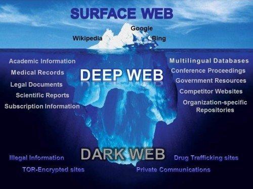 dia-tang-deep-web-va-dark-web